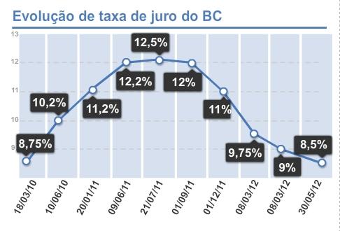 Copom reduz taxa básica de juros para 8,5%, a menor desde julho de 2010