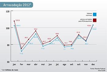 Arrecadação federal em 2012 ultrapassa R$ 1 trilhão, mas cresce abaixo do previsto pela Receita