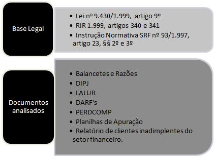 Ponto de Recuperação de Crédito Tributário em IRPJ/CSLL – Perdas de Crédito de Clientes Incobráveis