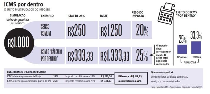 """Cálculo """"por dentro"""" do ICMS fará aumento do imposto pesar mais na luz"""