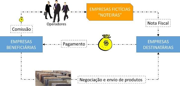 Operação Âmbar: ação conjunta investiga fraude fiscal milionária no Espírito Santo