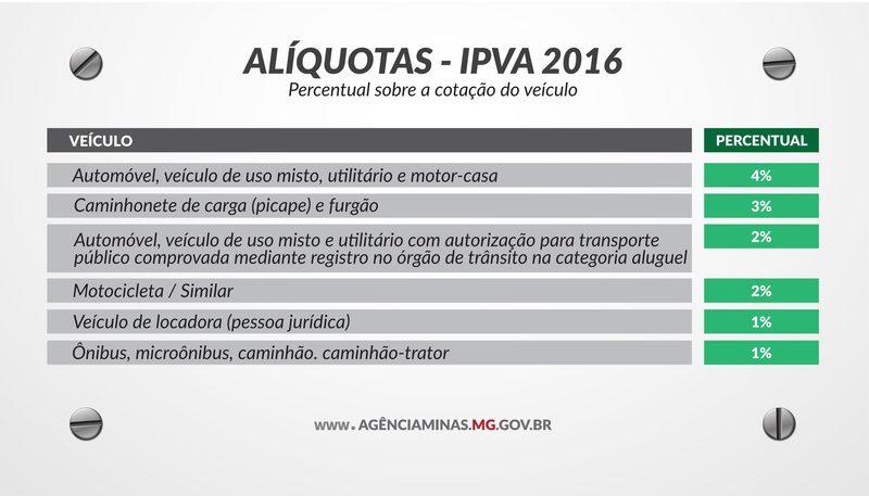 Minas Gerais – Secretaria de Fazenda apresenta tabela do IPVA 2016