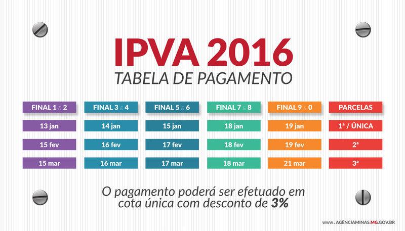 Minas Gerais – Fazenda alerta sobre envio de boletos falsos de IPVA e mensagens em redes sociais