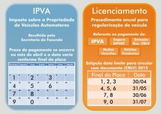 Prazo para circular com documento 2015 varia conforme a placa do veículo – Rio Grande do Sul