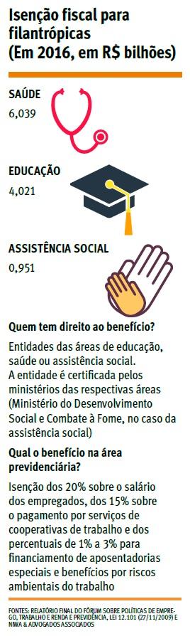 Isenção com filantropia gera perda de R$ 11 bi