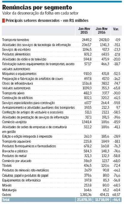 Dez setores produtivos concentravam 67% da renúncia fiscal na folha