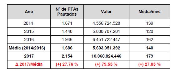 Minas Gerais – Conselho de Contribuintes apresenta balanço de 2017 com resultados positivos