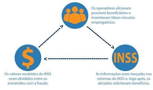 Operação Mendax avança na Justiça Federal gaúcha