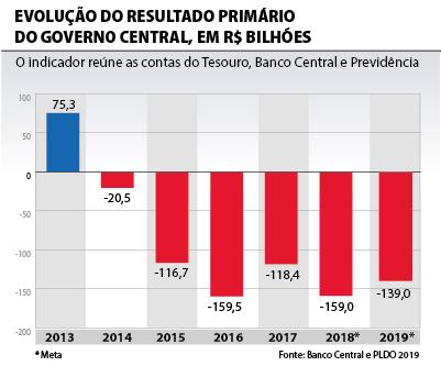 Governo apresenta projeto da LDO; salário mínimo chega a R$ 1.002 em 2019