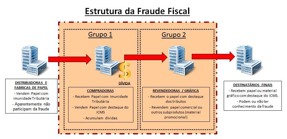 Operação Papiro investiga empresas por fraude em comércio de papel em SP
