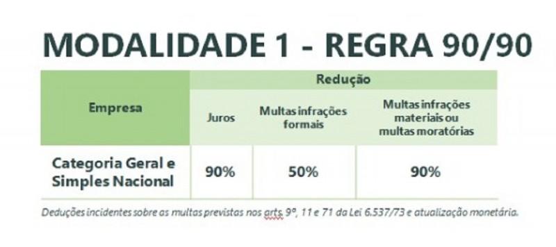 Programa de quitação e parcelamento de débitos de ICMS começa hoje – Rio Grande do Sul