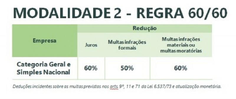 Refaz 2019 e calendário do IPVA 2020 são anunciados pelo governo do Rio Grande do Sul