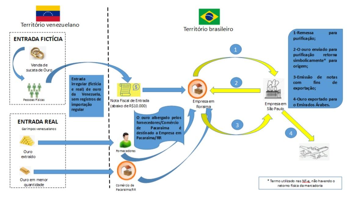 Operação Jardim das Hespérides – Receita Federal combate a sonegação fiscal e descaminho no comércio ilegal de ouro