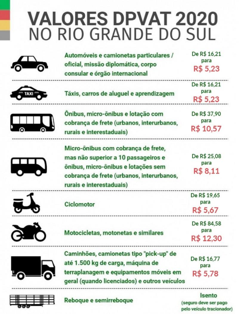 Confira como ficam os valores reduzidos do Dpvat para 2020 – Rio Grande do Sul