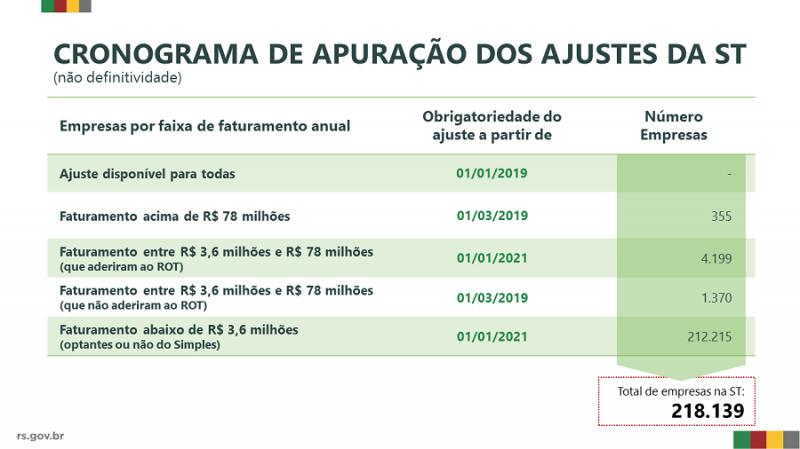 Regime Optativo da Substituição Tributária tem adesão de 75% de varejistas – Rio Grande do Sul