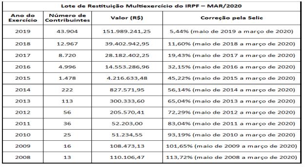 Abre nesta segunda (09/03) a consulta ao lote residual de restituição multiexercício do IRPF