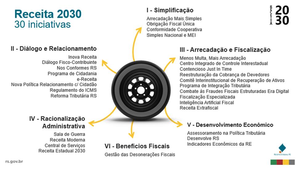Receita 2030 apresenta Nota Fiscal Fácil, projeto gaúcho para simplificar emissão de notas fiscais