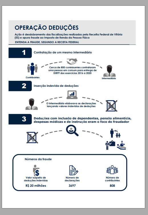 OPERAÇÃO DEDUÇÕES : Delegacia da Receita Federal em Vitória no Espírito Santo investiga esquema de fraude em deduções inseridas no Imposto de Renda