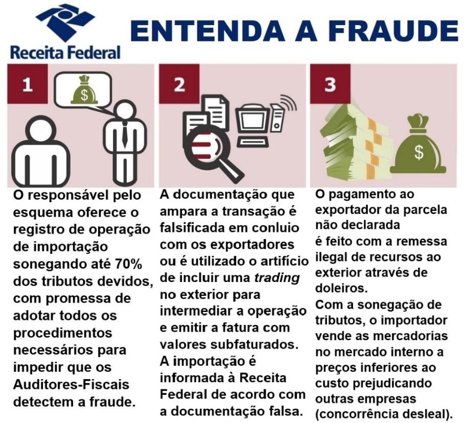 Receita Federal combate fraude bilionária ao Comércio Exterior