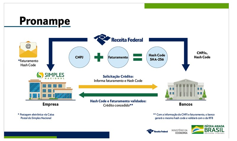 Receita Federal regulamenta Programa Nacional de Apoio às Microempresas e Empresas de Pequeno Porte