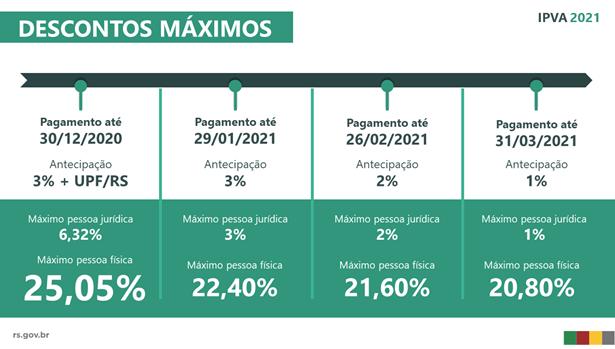 RS – Em fevereiro também tem descontos no pagamento do IPVA 2021