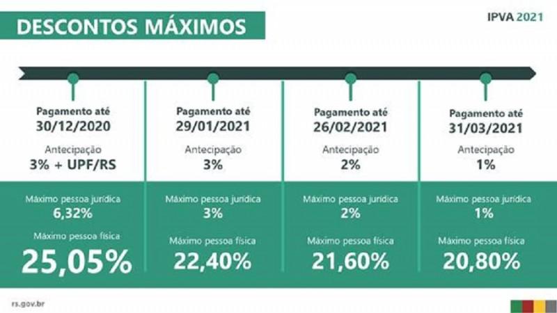 RS – IPVA 2021 pode ser pago pelos aplicativos e home banking dos bancos credenciados