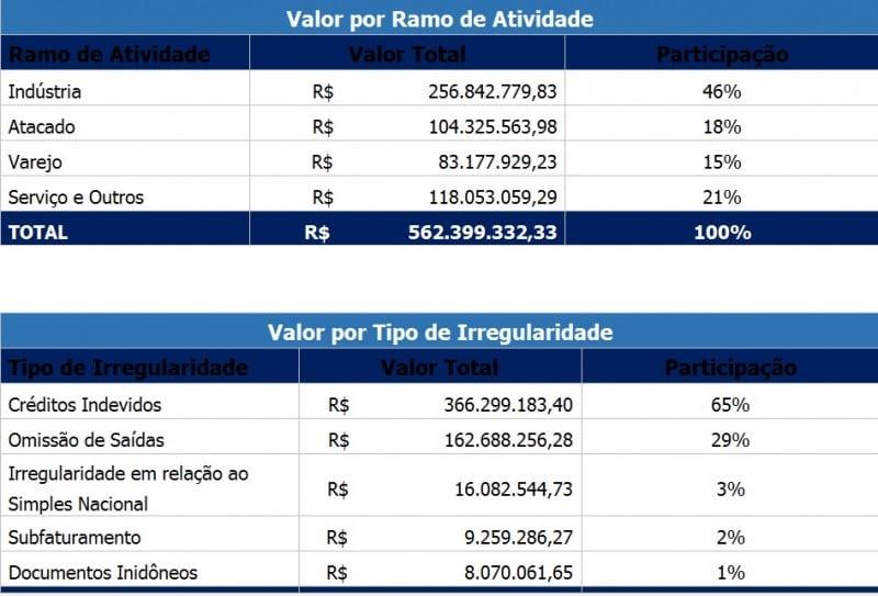 Dados sobre sonegação são compartilhados entre instituições – Rio Grande do Sul