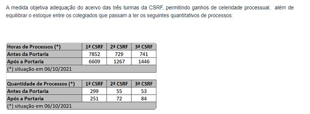 As novas portarias Carf: catimba ou fair play?